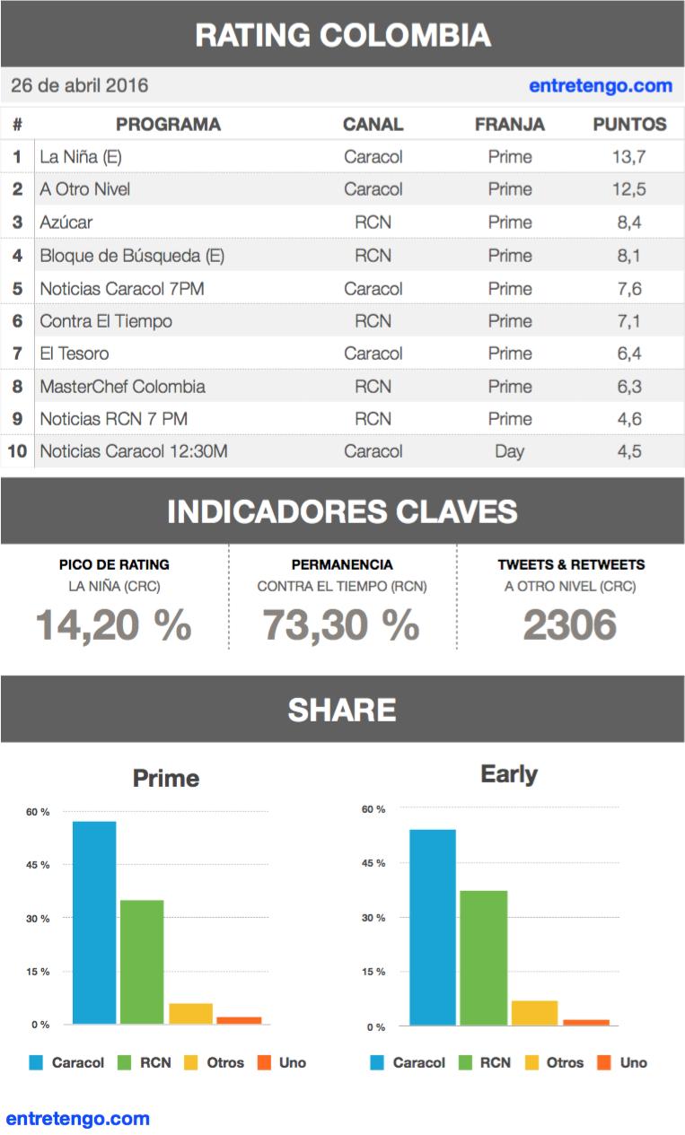 Rating Colombia 26 de abril 2016