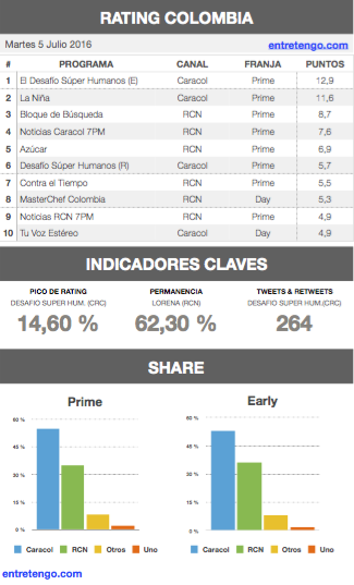 Rating Colombia 5 de julio 2016