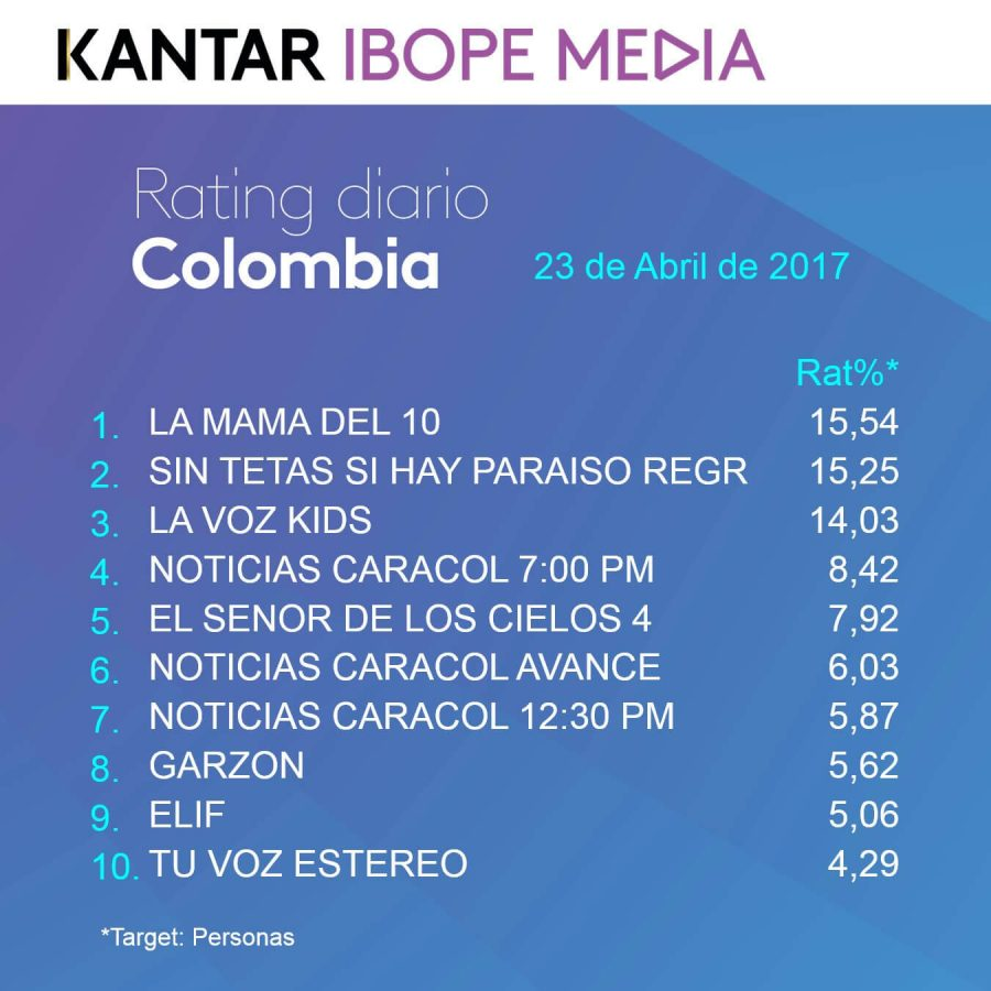 Rating Colombia